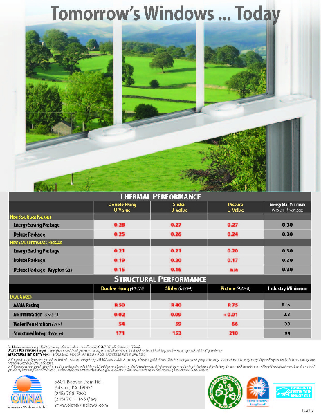 Insul-Tec 500 Series – Double Hung